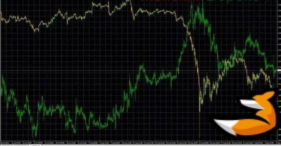 Лучший индикатор для торговли золотом