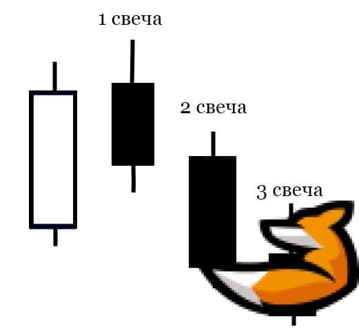 Форекс: стратегия «Три свечи»