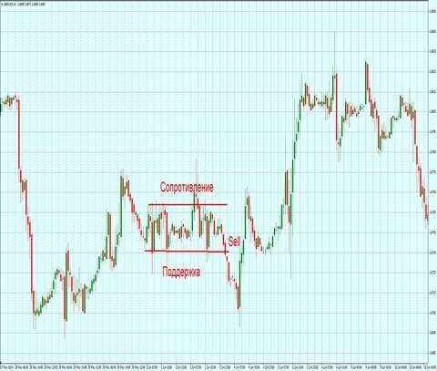 торговая стратегия форекс: стабильная и простая