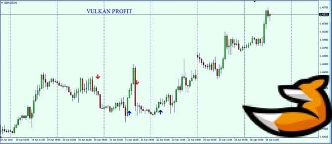 Сигналы Vulkan profit