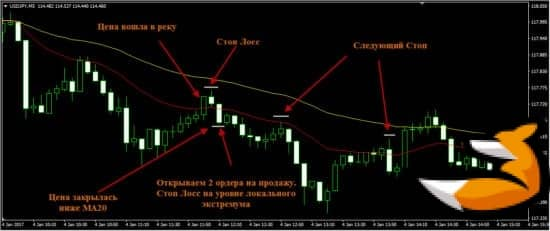 Прибыльная скальпинговая стратегия форекс «Спокойная река»2