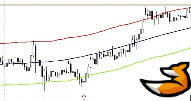 Индикатор для торговли золотом