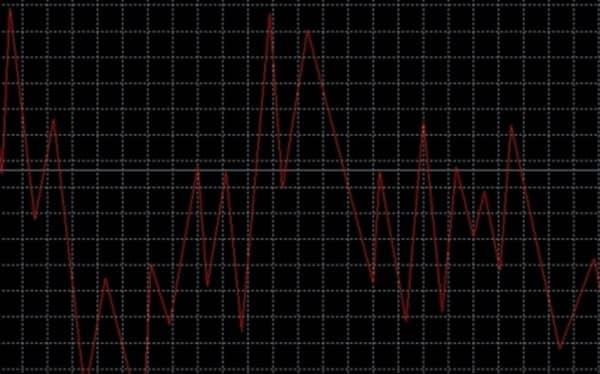 индикатор, рисующий фигуры на графике