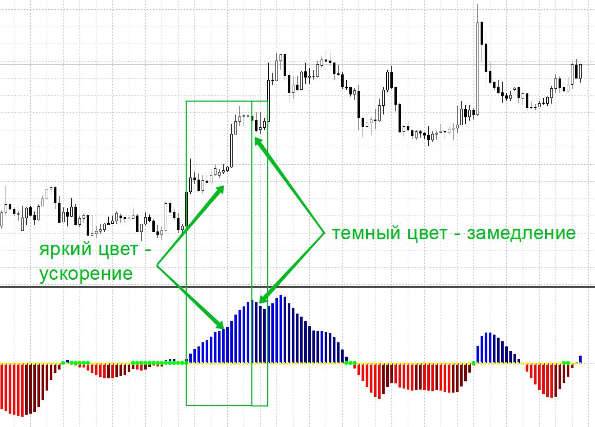 Индикатор Pulse Flat для фильтрации флета