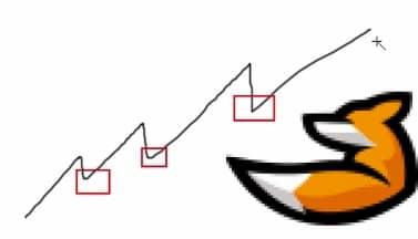 Стратегия PVSRA для Форекс