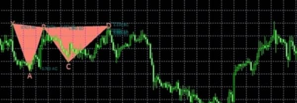 индикатор графических фигур для форекс