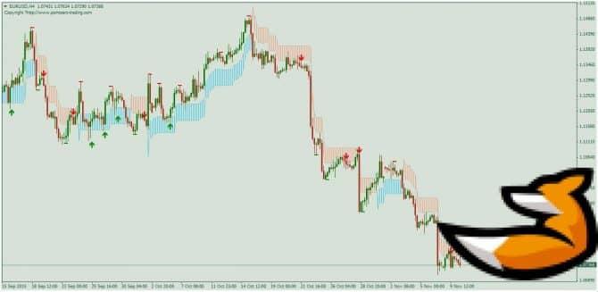 Сигнальный индикатор без перерисовки PZSwing Trading