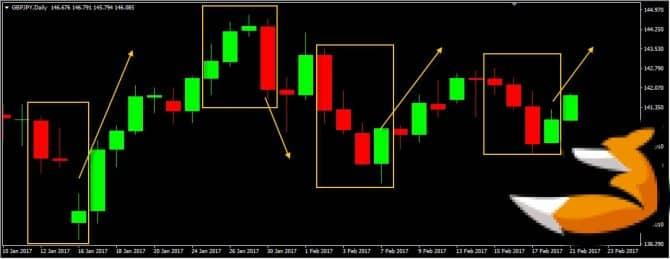 Торговая система Green red candle