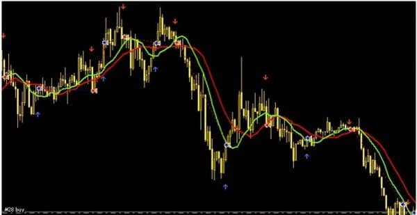 Стратегия Gann System Scalping
