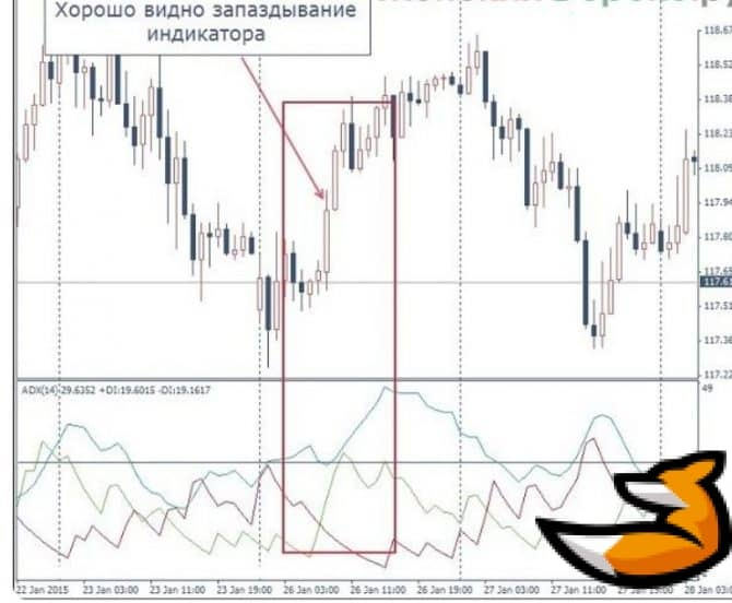 Шипы графика и индикатор adx