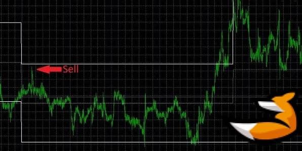 Sicuro Channel на графике