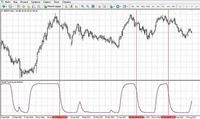 сигналы индикатора Schaff Trend Cycle