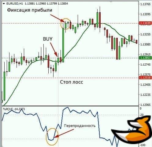 Sma + wpr индикатор – стратегия торговли по тренду