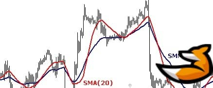 Smoothed moving average: формула расчета