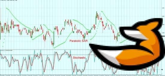 Parabolic sar alert