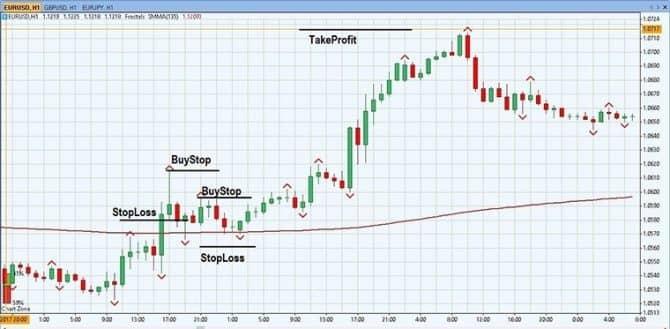 Стратегии торговли на форекс по фракталам