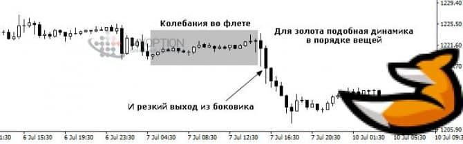 Индикаторы для торговли золотом на форекс