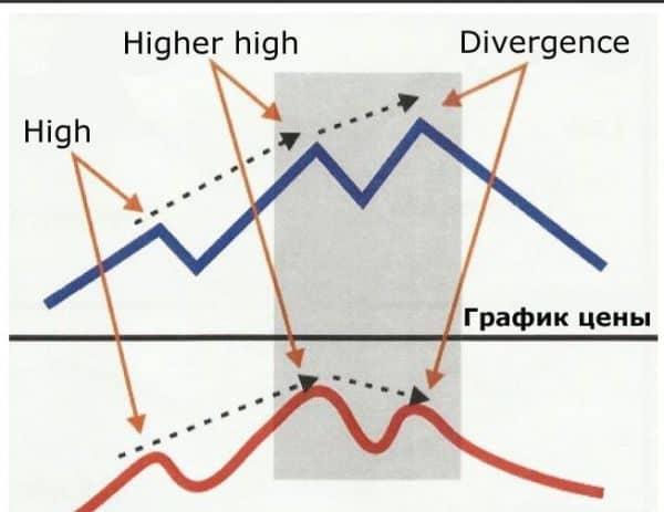 Индикатор forex master method