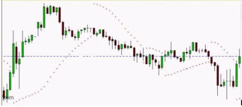 Стратегия forex, индикатор adx + parabolic sar