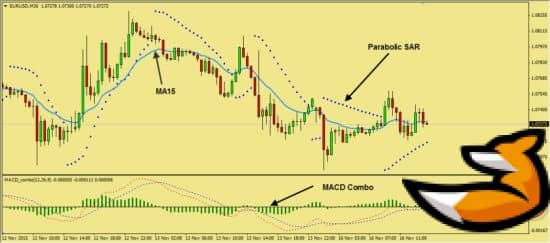 Стратегия на основе MACD Combo и Parabolic SAR
