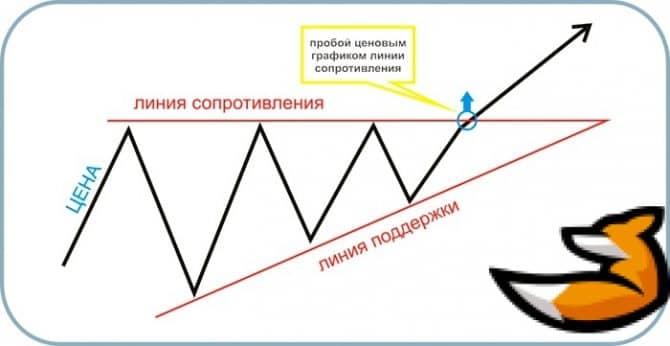 Безиндикаторные стратегии для бинарных опционов