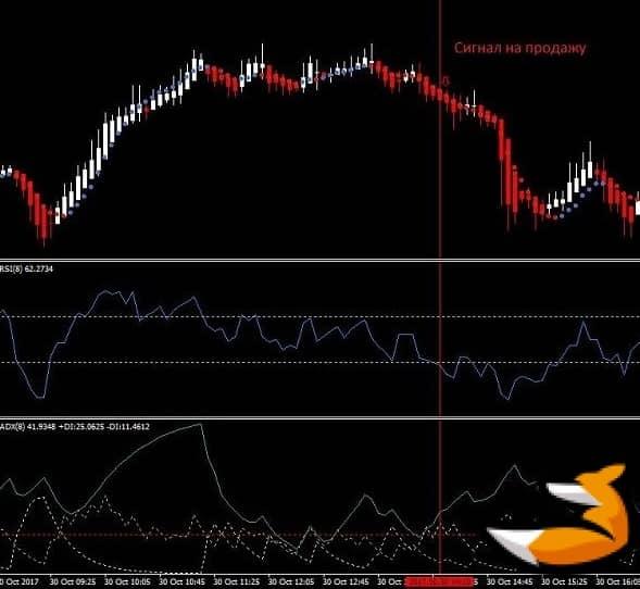 Торговля по adx - стратегия с rsi