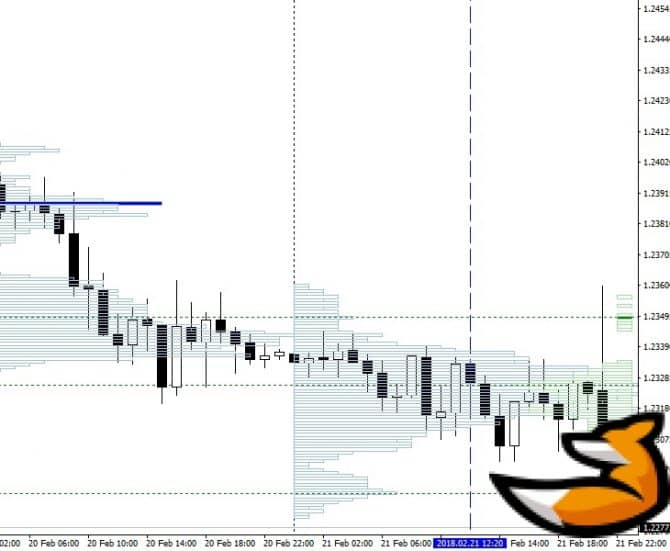 Индикатор TPO Range на графике