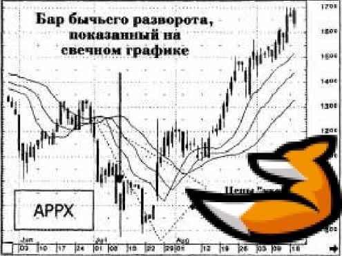 Торговая стратегия Билла Вильямса