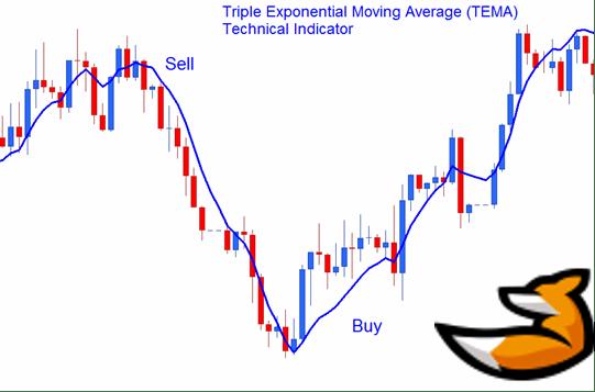 Индикатор Triple exponential moving average