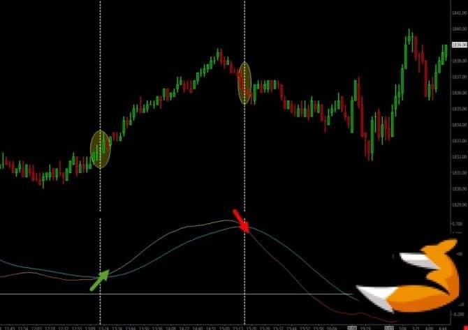 Индикатор Trix на графике