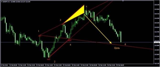 индикатор WolfeWavesFind на графике