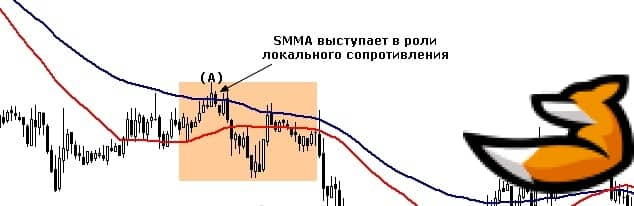 Сравнение Smoothed moving average и SMA