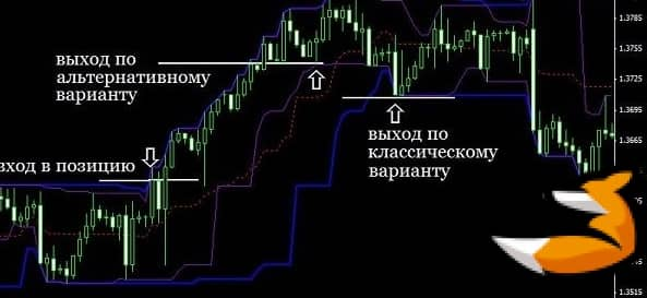 Ценовой канал дончиана мт4
