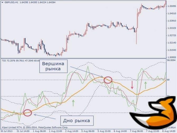 Индикатор tdi и его сигналы