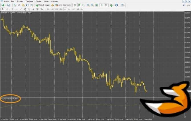 Индикатор рыночных настроений Кайман
