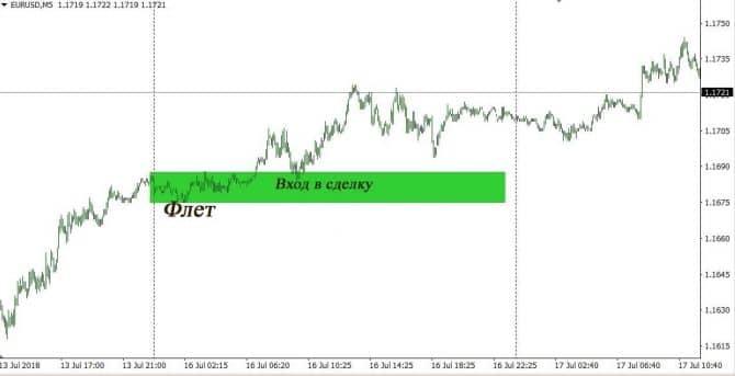 форекс стратегия оракул для торговли по уровням ПП