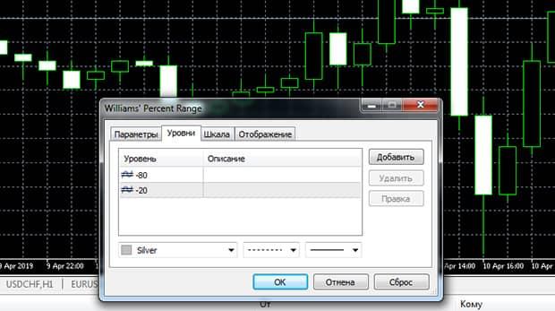 Форекс-индикатор Williams percent range