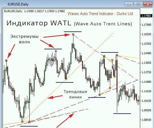 Индикатор Watl: практическое применение